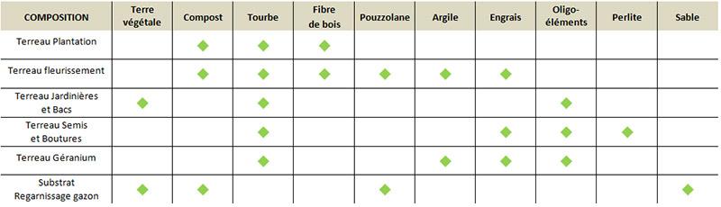 Tableau détaillant la composition de terreaux